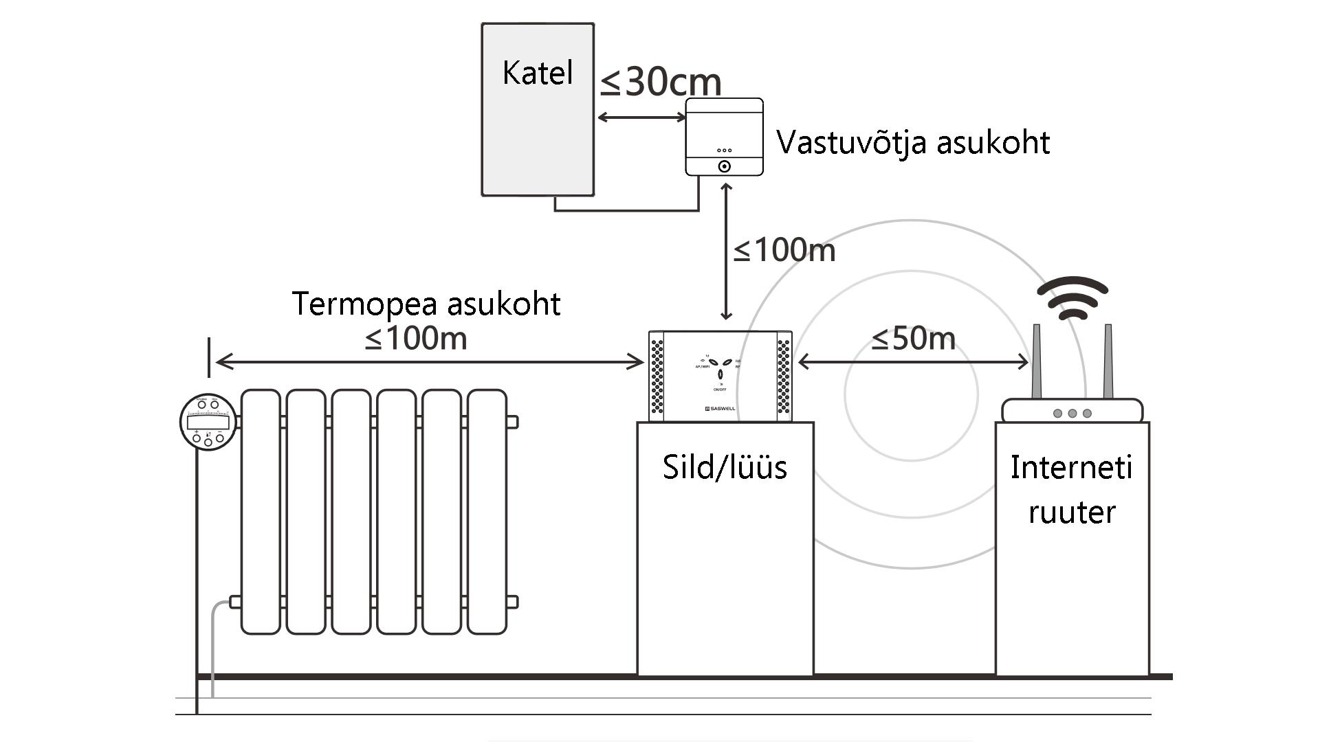 saswell-programeeritav-kaugjuhitav-radiaatori-termostaat-komplekt